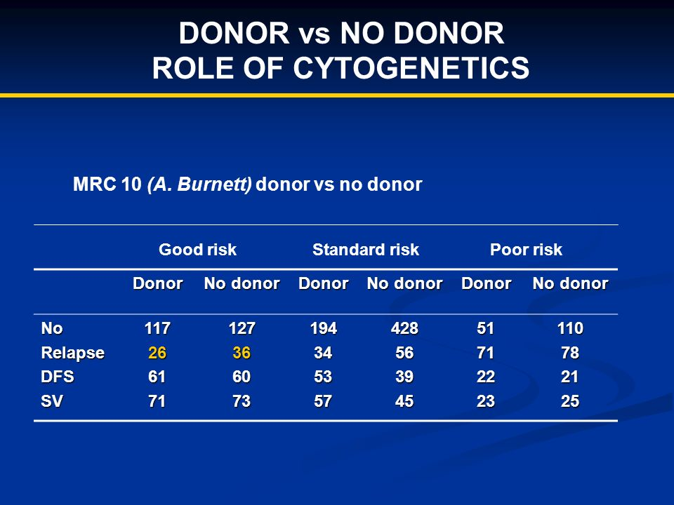 DONOR vs NO DONOR ROLE OF CYTOGENETICS Donor No donor Donor Donor NoRelapseDFSSV11726617112736607319434535742856394551712223110782125 Good risk Standa