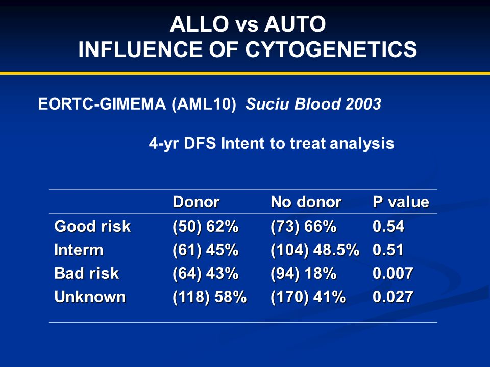 ALLO vs AUTO INFLUENCE OF CYTOGENETICS EORTC-GIMEMA (AML10) Suciu Blood 2003 4-yr DFS Intent to treat analysis Donor No donor P value Good risk Interm Bad risk Unknown (50) 62% (61) 45% (64) 43% (118) 58% (73) 66% (104) 48.5% (94) 18% (170) 41% 0.540.510.0070.027