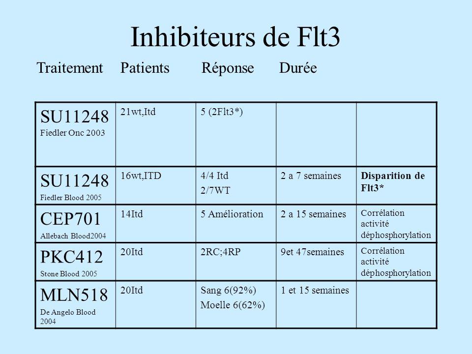 Inhibiteurs de Flt3 SU11248 Fiedler Onc 2003 21wt,Itd5 (2Flt3*) SU11248 Fiedler Blood 2005 16wt,ITD4/4 Itd 2/7WT 2 a 7 semainesDisparition de Flt3* CEP701 Allebach Blood2004 14Itd5 Amélioration2 a 15 semaines Corrélation activité déphosphorylation PKC412 Stone Blood 2005 20Itd2RC;4RP9et 47semaines Corrélation activité déphosphorylation MLN518 De Angelo Blood 2004 20ItdSang 6(92%) Moelle 6(62%) 1 et 15 semaines Traitement Patients Réponse Durée