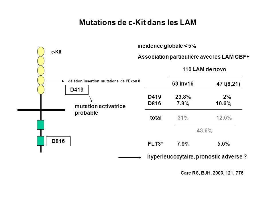 c-Kit Mutations de c-Kit dans les LAM D816 D419 délétion/insertion mutations de lExon 8 incidence globale < 5% Association particulière avec les LAM CBF+ Care RS, BJH, 2003, 121, 775 110 LAM de novo 63 inv16 47 t(8,21) D419 23.8% 2% D816 7.9% 10.6% total 31% 12.6% FLT3* 7.9% 5.6% hyperleucocytaire, pronostic adverse .