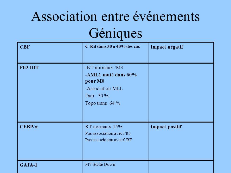 Association entre événements Géniques CBF C-Kit dans 30 a 40% des cas Impact négatif Flt3 IDT-KT normaux /M3 -AML1 muté dans 60% pour M0 -Association MLL Dup 50 % Topo trans 64 % CEBP/ KT normaux 15% Pas association avec Flt3 Pas association avec CBF Impact positif GATA-1 M7 Sd de Down