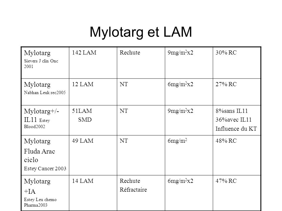 Mylotarg et LAM Mylotarg Sievers J clin Onc 2001 142 LAMRechute9mg/m 2 x230% RC Mylotarg Nabhan Leuk rec2005 12 LAMNT6mg/m 2 x227% RC Mylotarg+/- IL11