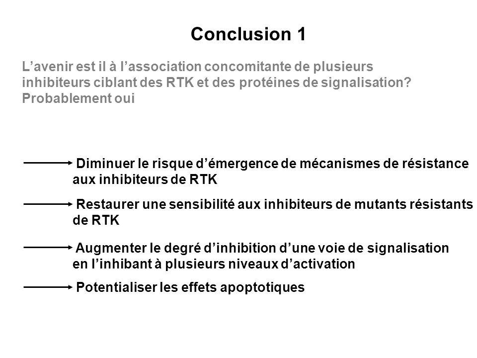 Conclusion 1 Lavenir est il à lassociation concomitante de plusieurs inhibiteurs ciblant des RTK et des protéines de signalisation? Probablement oui D