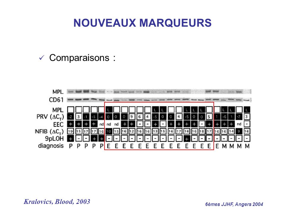 6èmes JJHF, Angers 2004 Comparaisons : Kralovics, Blood, 2003 NOUVEAUX MARQUEURS