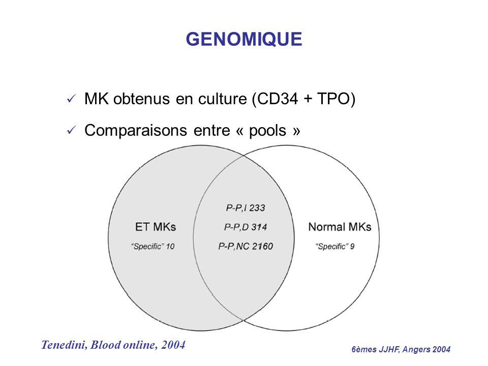 6èmes JJHF, Angers 2004 MK obtenus en culture (CD34 + TPO) Comparaisons entre « pools » Tenedini, Blood online, 2004 GENOMIQUE