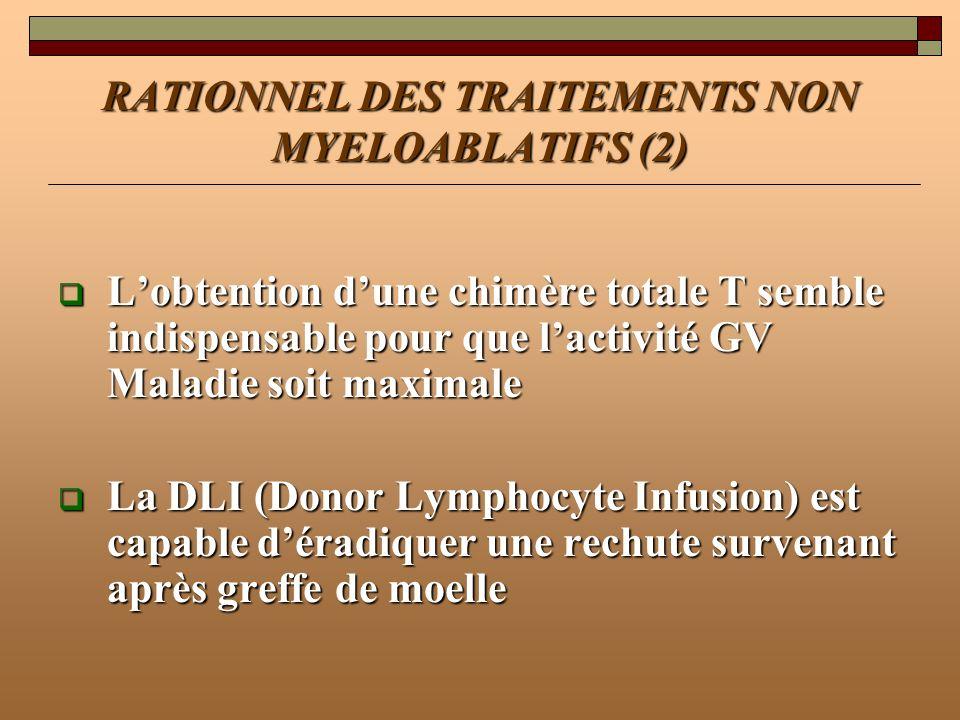 RATIONNEL DES TRAITEMENTS NON MYELOABLATIFS (2) Lobtention dune chimère totale T semble indispensable pour que lactivité GV Maladie soit maximale Lobt