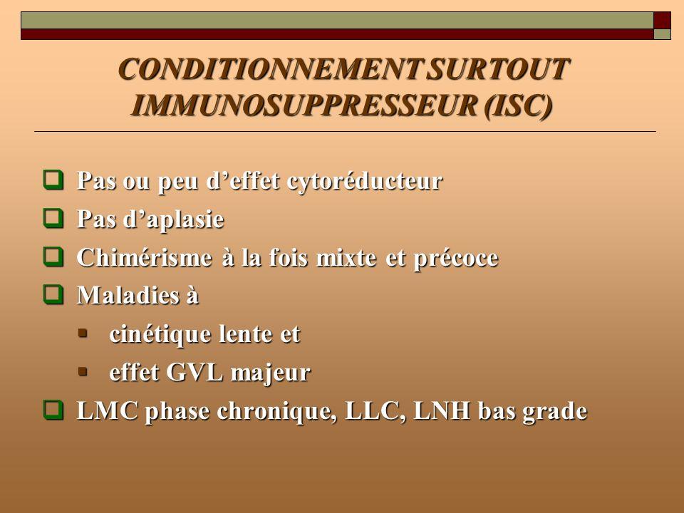 CONDITIONNEMENT SURTOUT IMMUNOSUPPRESSEUR (ISC) Pas ou peu deffet cytoréducteur Pas ou peu deffet cytoréducteur Pas daplasie Pas daplasie Chimérisme à