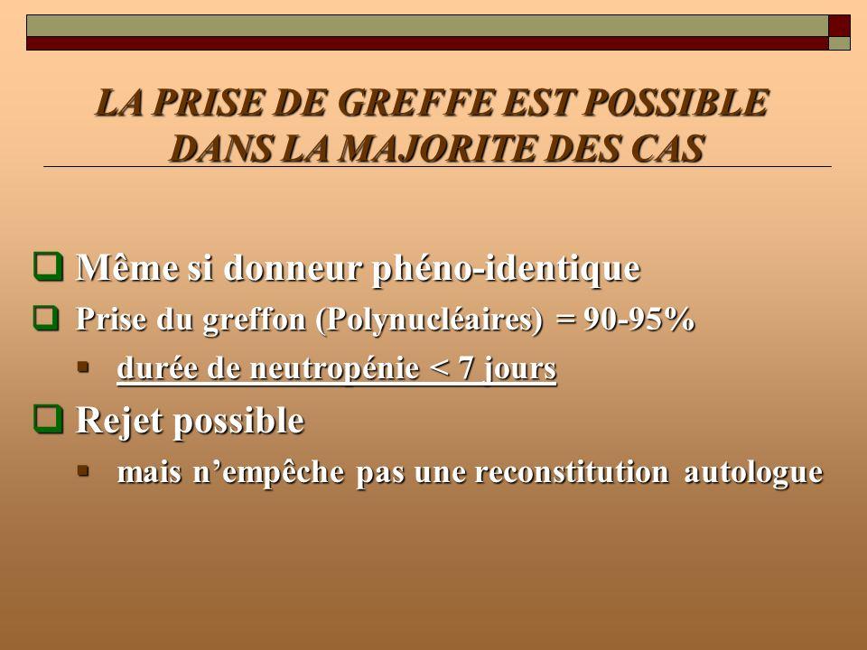 Même si donneur phéno-identique Même si donneur phéno-identique Prise du greffon (Polynucléaires) = 90-95% Prise du greffon (Polynucléaires) = 90-95%