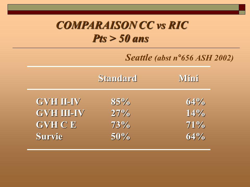 COMPARAISON CC vs RIC Pts > 50 ans Pts > 50 ans Seattle (abst n°656 ASH 2002) Standard Mini Standard Mini GVH II-IV85%64% GVH III-IV27%14% GVH C E73%7
