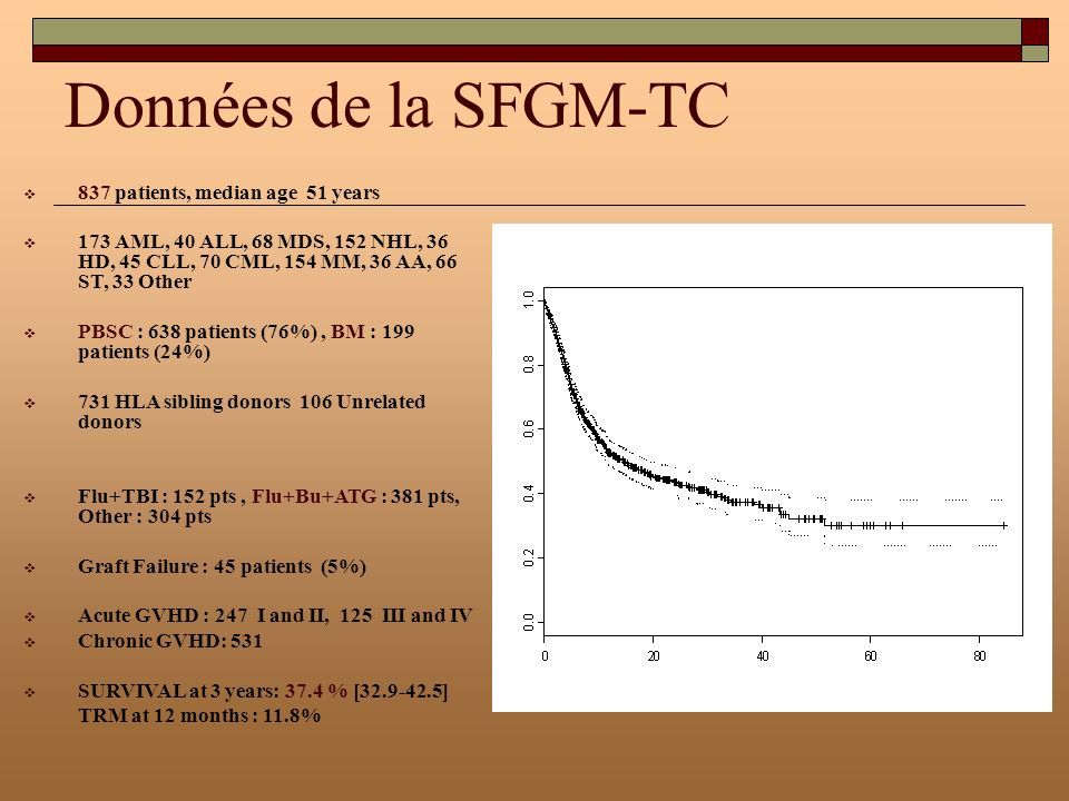 Données de la SFGM-TC 837 patients, median age 51 years 173 AML, 40 ALL, 68 MDS, 152 NHL, 36 HD, 45 CLL, 70 CML, 154 MM, 36 AA, 66 ST, 33 Other PBSC :