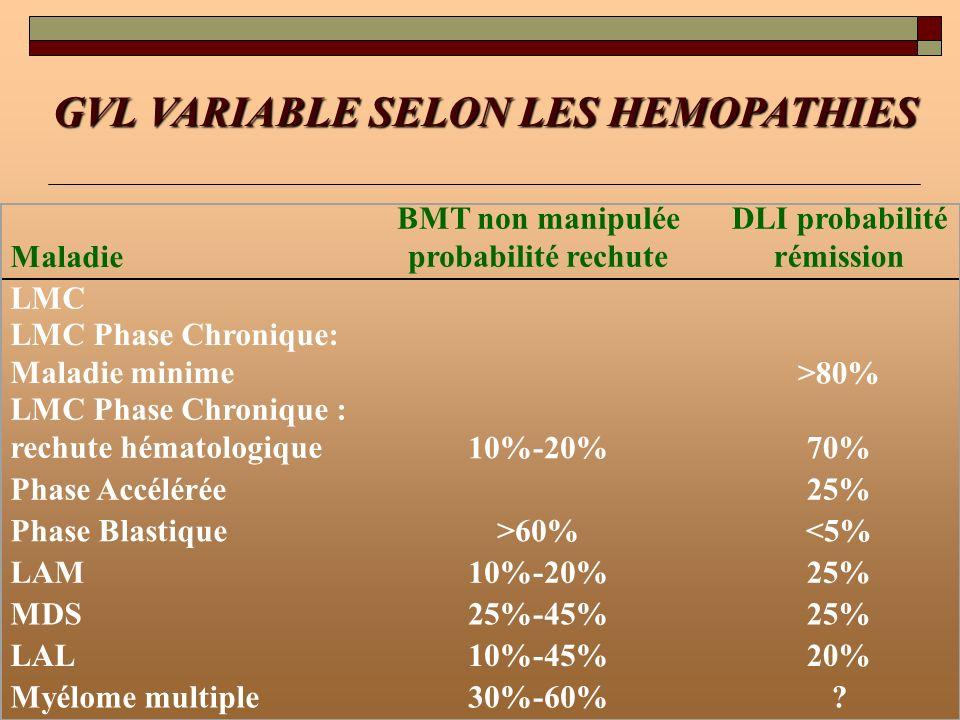 GVL VARIABLE SELON LES HEMOPATHIES Maladie BMT non manipulée probabilité rechute DLI probabilité rémission LMC LMC Phase Chronique: Maladie minime>80%