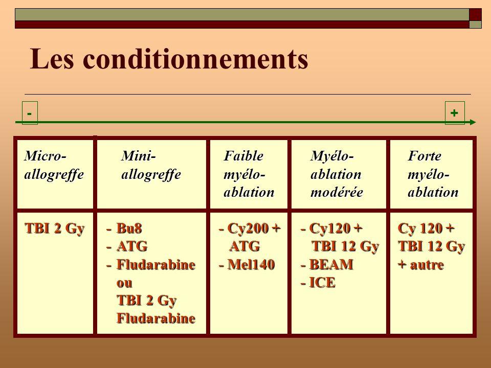CONDITIONNEMENT NON MYELO- ABLATIF: TOXICITE (1) Seattle Weissinger Blood 2001 : pathologies identiques - ICT 2 Gy +/- Fluda 90 mg/m2, ciclo + MMF (NMA) versus - Conditionnement myéloablatif (MA): ICT+cycloph, ICT + Bu, BuCy, ciclo + métho: Nb unités transfusées% pts transfusés PLAQUETTES NMA 0 (0-214) 23% MA 24 ( 4-358) 100% CONCENTRES GR NMA 2 (0-50) 63% MA 6 (0-34) 96%