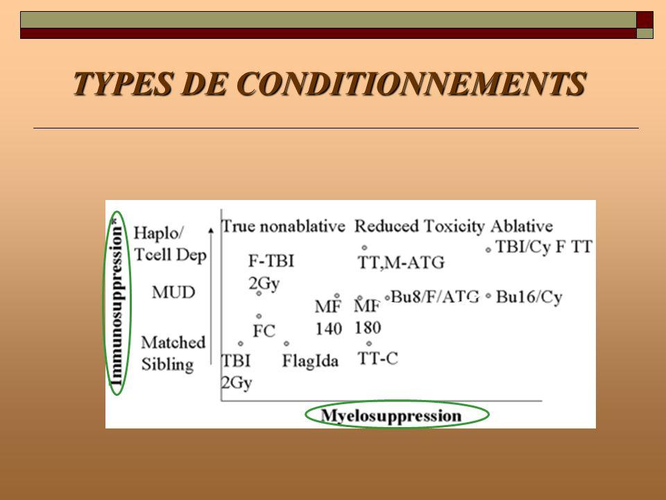 CONDITIONNEMENT NON MYELO- ABLATIF:TOXICITE (2) (Seattle Junghans Blood 2001 et 2002) NMAMA Bactéries< Candida< Aspergillus= CMV incidence= CMV délai52j<130j