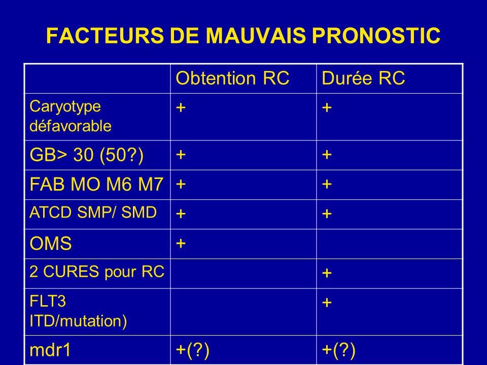 FACTEURS DE MAUVAIS PRONOSTIC Obtention RCDurée RC Caryotype défavorable ++ GB> 30 (50 )++ FAB MO M6 M7++ ATCD SMP/ SMD ++ OMS+ 2 CURES pour RC + FLT3 ITD/mutation) + mdr1+( )