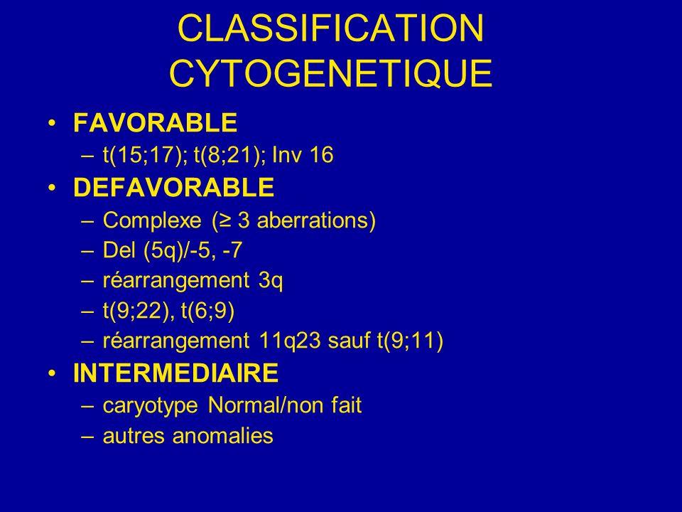 FACTEURS DE BON PRONOSTIC Obtention RCDurée RC GROUPE CBF++ Mutation CEBPA + Mutation nRAS+