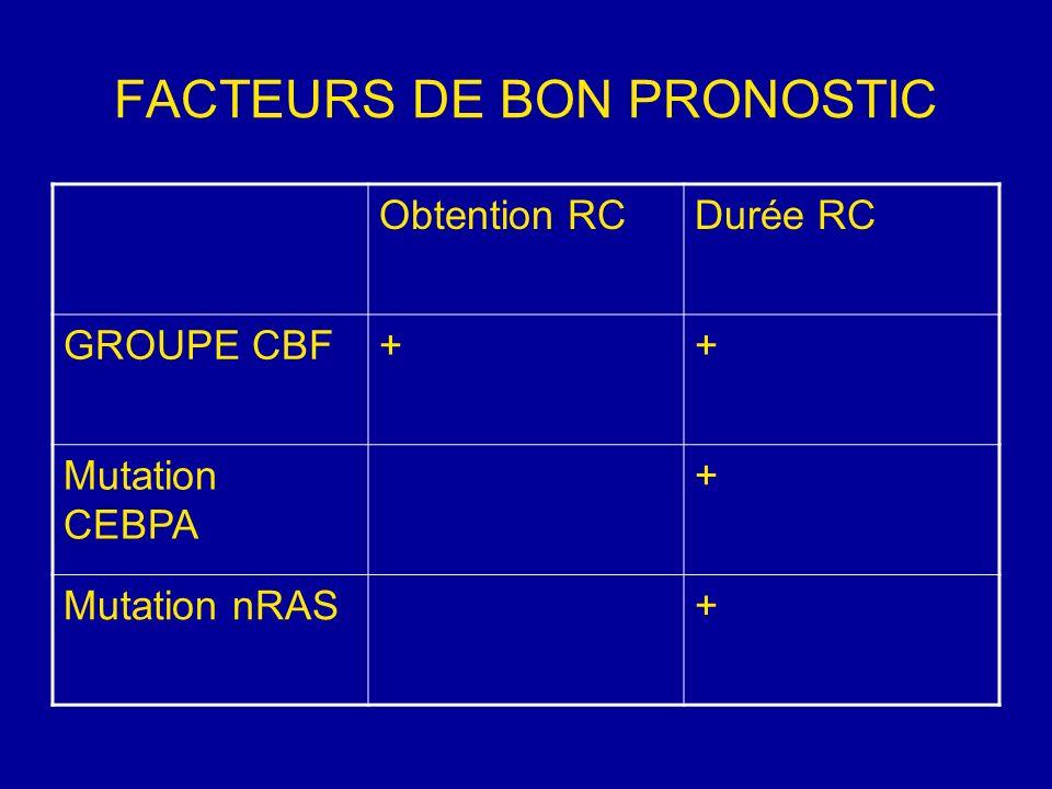 INDUCTION Ida 5x8 ou 3X12> DNR 3X45 Priming G ou GM CSF la DFS mais pas le %RC Pas de preuve de supériorité dAraC HD sur «standard» Mais AraC HD = utile et faisable en rattrapage précoce ou « double induction » Quinine seulement utile si MDR + en fonctionnel