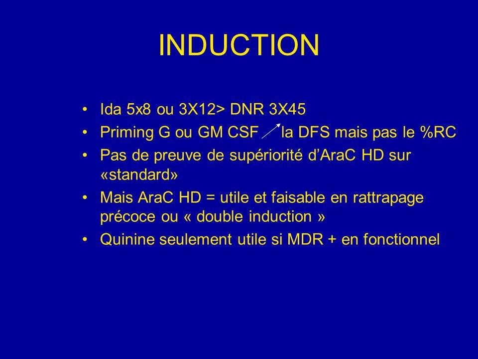 CONSOLIDATION CHIMIOTHERAPIE Arac HD en consolidation la durée de RC dans les LAM du groupe CBF (démontré avec 4 cycles) Entretien : pas de preuve quelles que soient les modalités