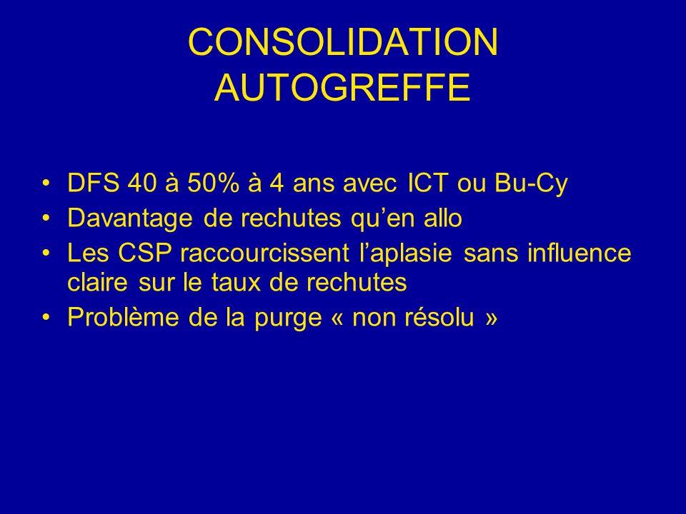 CONSOLIDATION AUTOGREFFE DFS 40 à 50% à 4 ans avec ICT ou Bu-Cy Davantage de rechutes quen allo Les CSP raccourcissent laplasie sans influence claire sur le taux de rechutes Problème de la purge « non résolu »