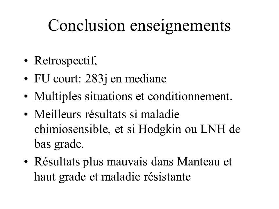 Conclusion enseignements Retrospectif, FU court: 283j en mediane Multiples situations et conditionnement. Meilleurs résultats si maladie chimiosensibl