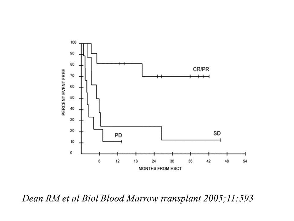 Dean RM et al Biol Blood Marrow transplant 2005;11:593