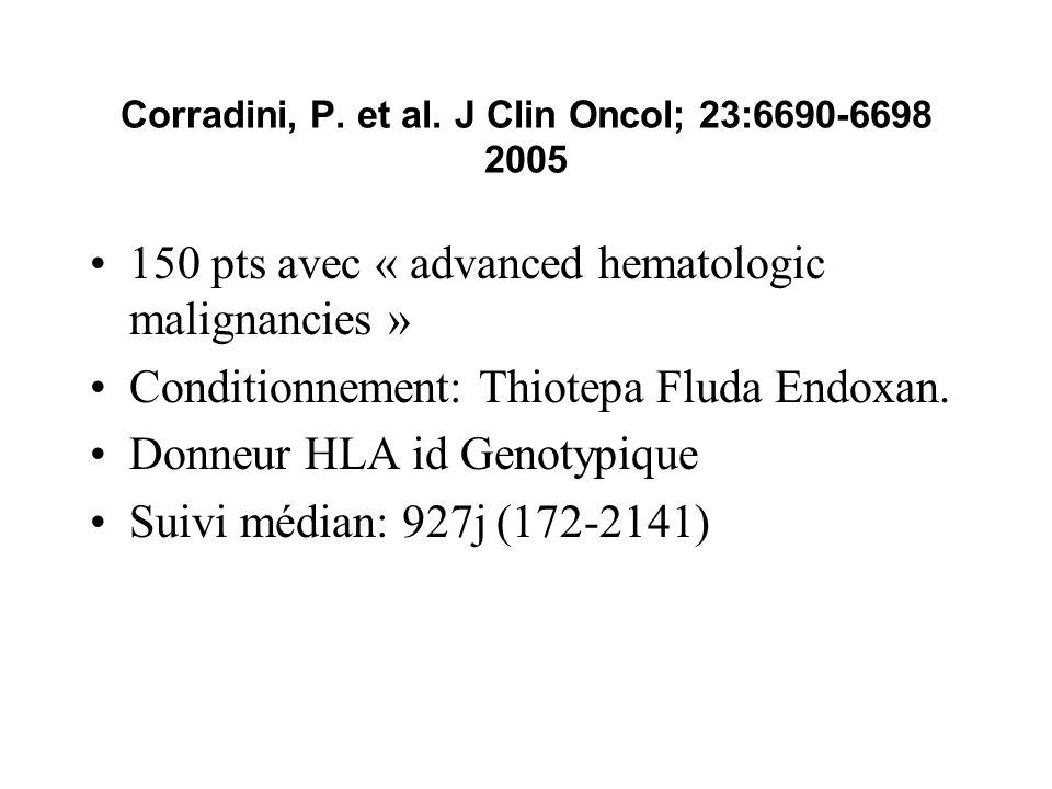 Corradini, P. et al. J Clin Oncol; 23:6690-6698 2005 150 pts avec « advanced hematologic malignancies » Conditionnement: Thiotepa Fluda Endoxan. Donne