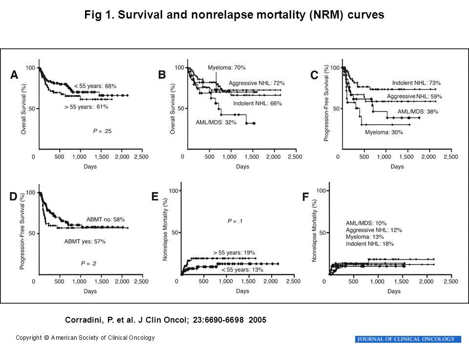 Corradini, P. et al. J Clin Oncol; 23:6690-6698 2005 Fig 1. Survival and nonrelapse mortality (NRM) curves