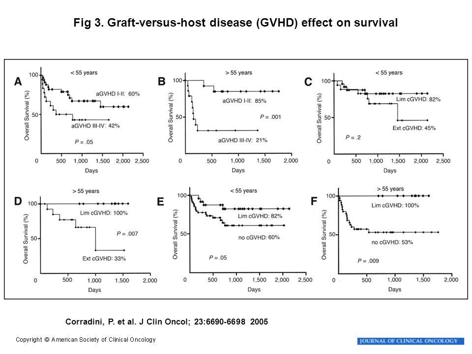 Corradini, P. et al. J Clin Oncol; 23:6690-6698 2005 Fig 3. Graft-versus-host disease (GVHD) effect on survival
