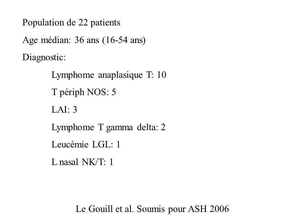 Population de 22 patients Age médian: 36 ans (16-54 ans) Diagnostic: Lymphome anaplasique T: 10 T périph NOS: 5 LAI: 3 Lymphome T gamma delta: 2 Leucé