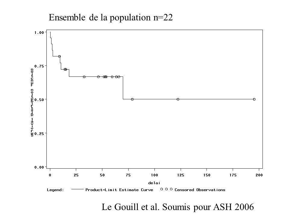 Ensemble de la population n=22 Le Gouill et al. Soumis pour ASH 2006