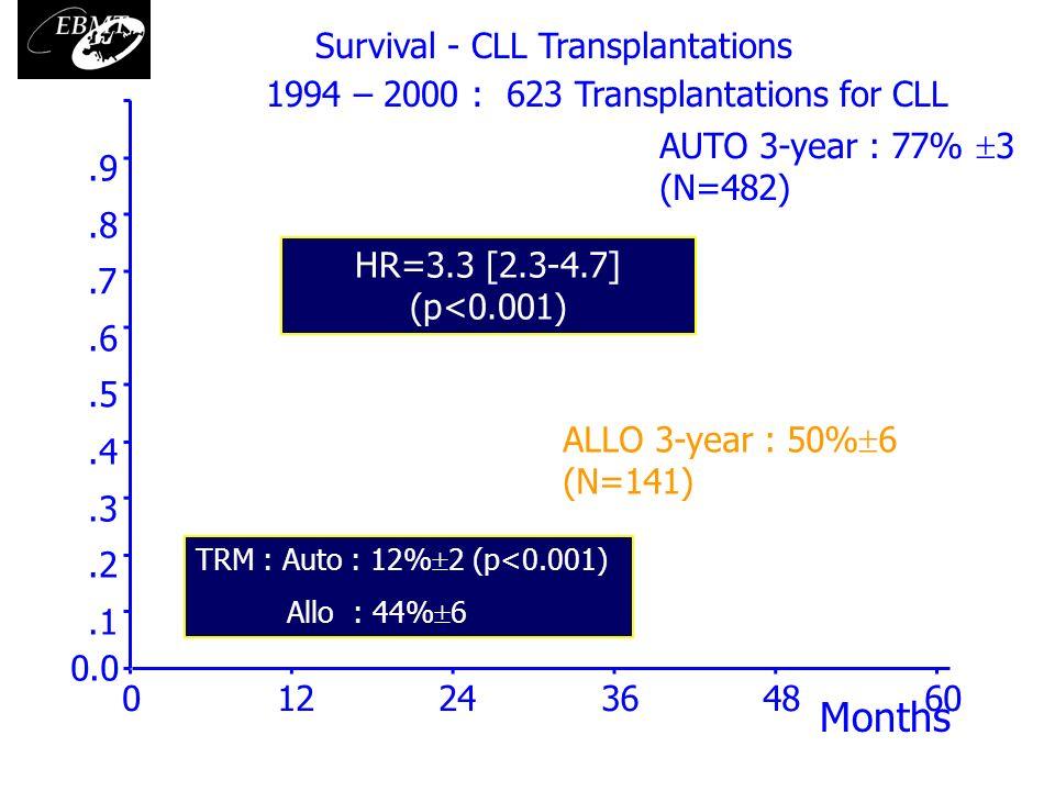 60483624120 1.0.9.8.7.6.5.4.3.2.1 0.0 AUTO 3-year : 77% 3 (N=482) ALLO 3-year : 50% 6 (N=141) HR=3.3 [2.3-4.7] (p<0.001) Months Survival - CLL Transpl