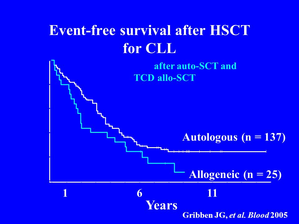 Event-free survival after HSCT for CLL Gribben JG, et al. Blood 2005 0 Years Probability Autologous (n = 137) Allogeneic (n = 25) P = 0.04 12345678910