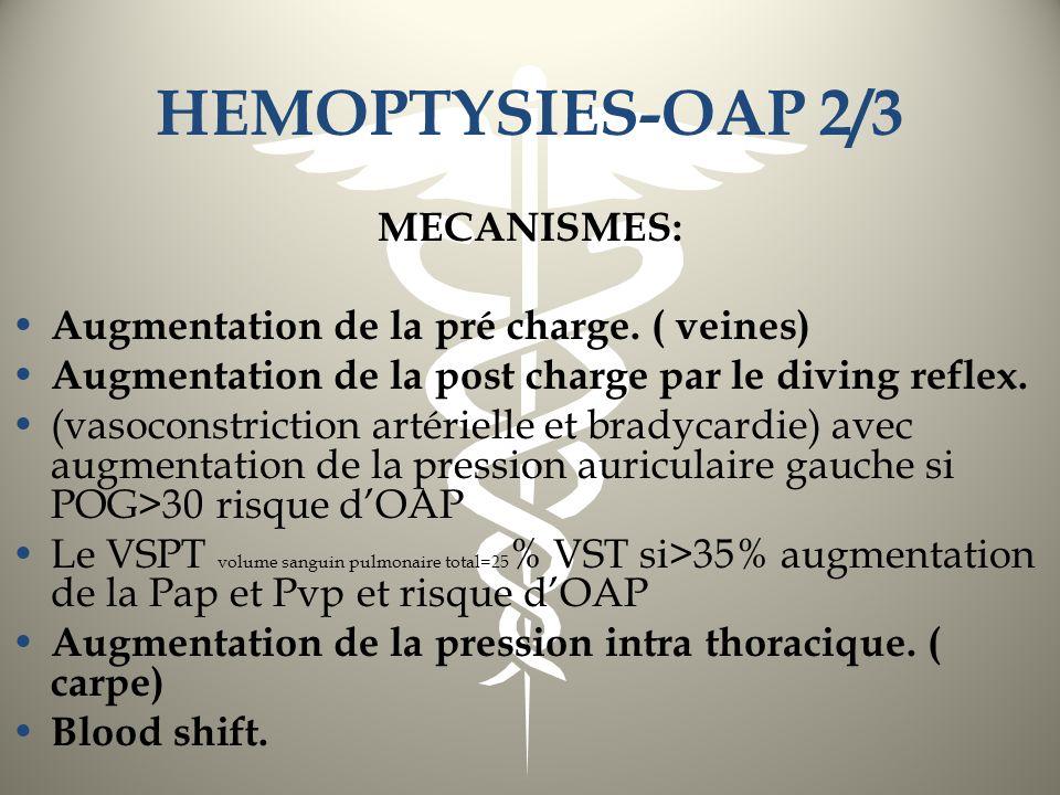 HEMOPTYSIES-OAP 2/3 MECANISMES: Augmentation de la pré charge. ( veines) Augmentation de la post charge par le diving reflex. (vasoconstriction artéri