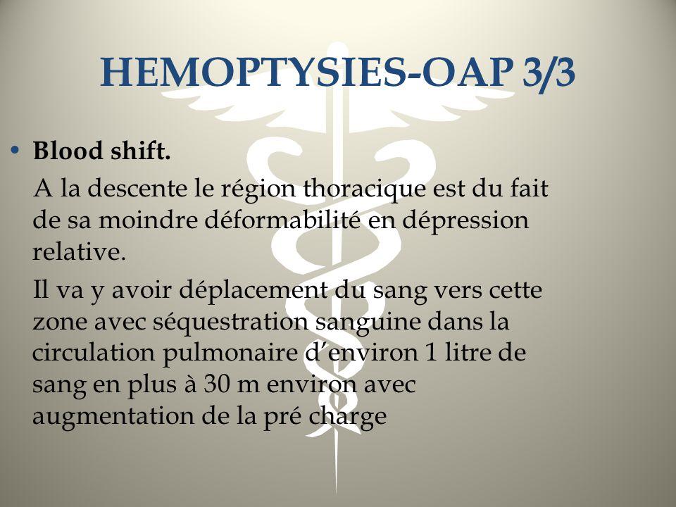 HEMOPTYSIES-OAP 3/3 Blood shift. A la descente le région thoracique est du fait de sa moindre déformabilité en dépression relative. Il va y avoir dépl