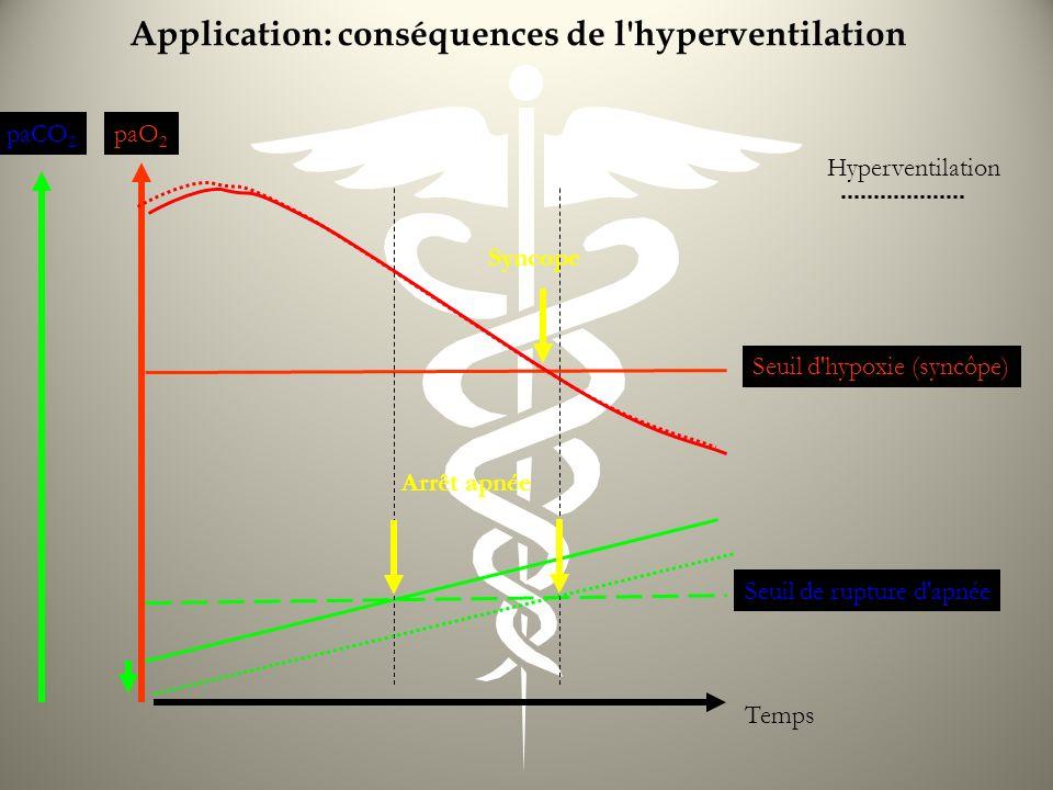 Application: conséquences de l'hyperventilation paO 2 paCO 2 Temps Seuil d'hypoxie (syncôpe) Seuil de rupture d'apnée Arrêt apnée Syncope Hyperventila
