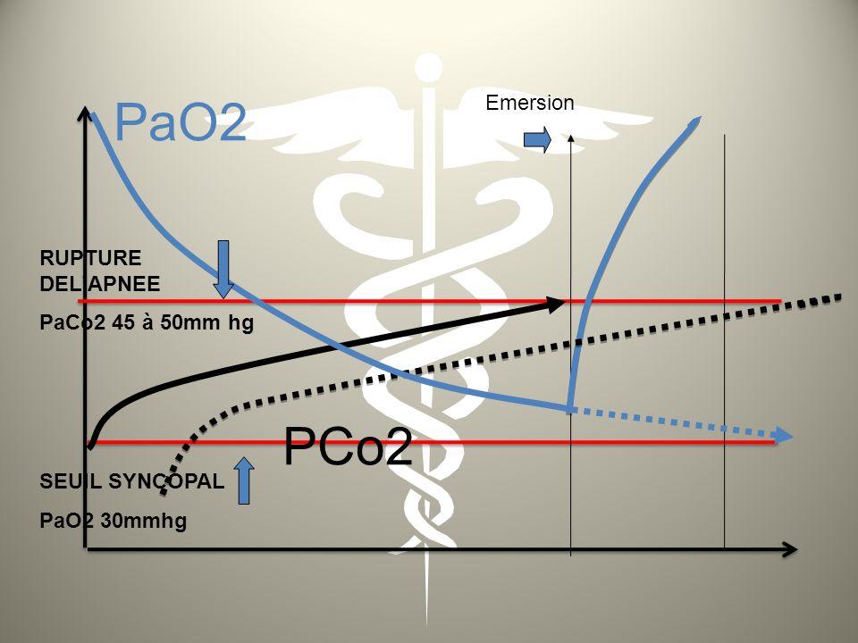 Application: évolution de la PaO2 avec la profondeur exemple à 10 m paO 2 paCO 2 Temps Seuil d hypoxie (syncôpe) Seuil de rupture d apnée Signal d arrêt de l apnée trop tardif -10 mètres (2 bars) Syncope