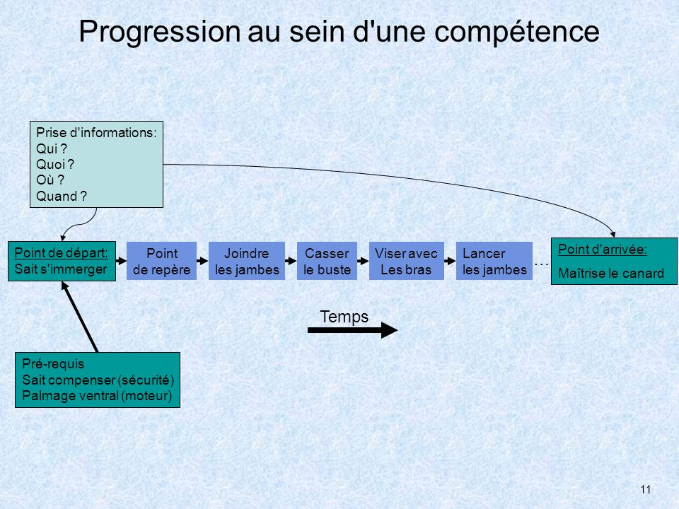11 Progression au sein d'une compétence Prise d'informations: Qui ? Quoi ? Où ? Quand ? Point de départ: Sait s'immerger Point d'arrivée: Maîtrise le