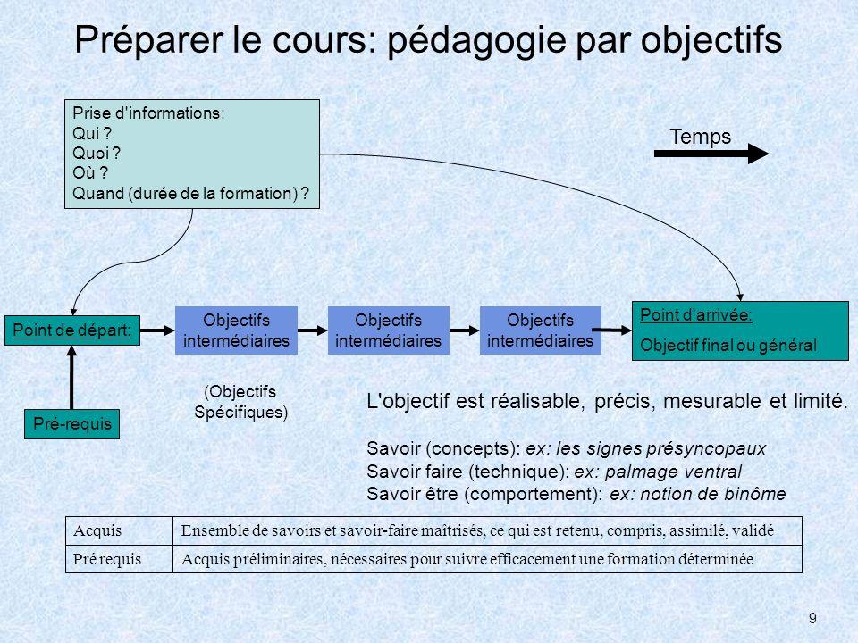 9 Préparer le cours: pédagogie par objectifs Prise d'informations: Qui ? Quoi ? Où ? Quand (durée de la formation) ? (Objectifs Spécifiques) Objectifs