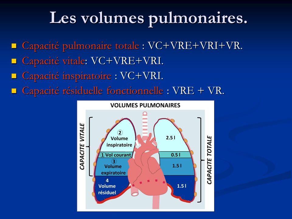 Les volumes pulmonaires. Capacité pulmonaire totale : VC+VRE+VRI+VR. Capacité pulmonaire totale : VC+VRE+VRI+VR. Capacité vitale: VC+VRE+VRI. Capacité