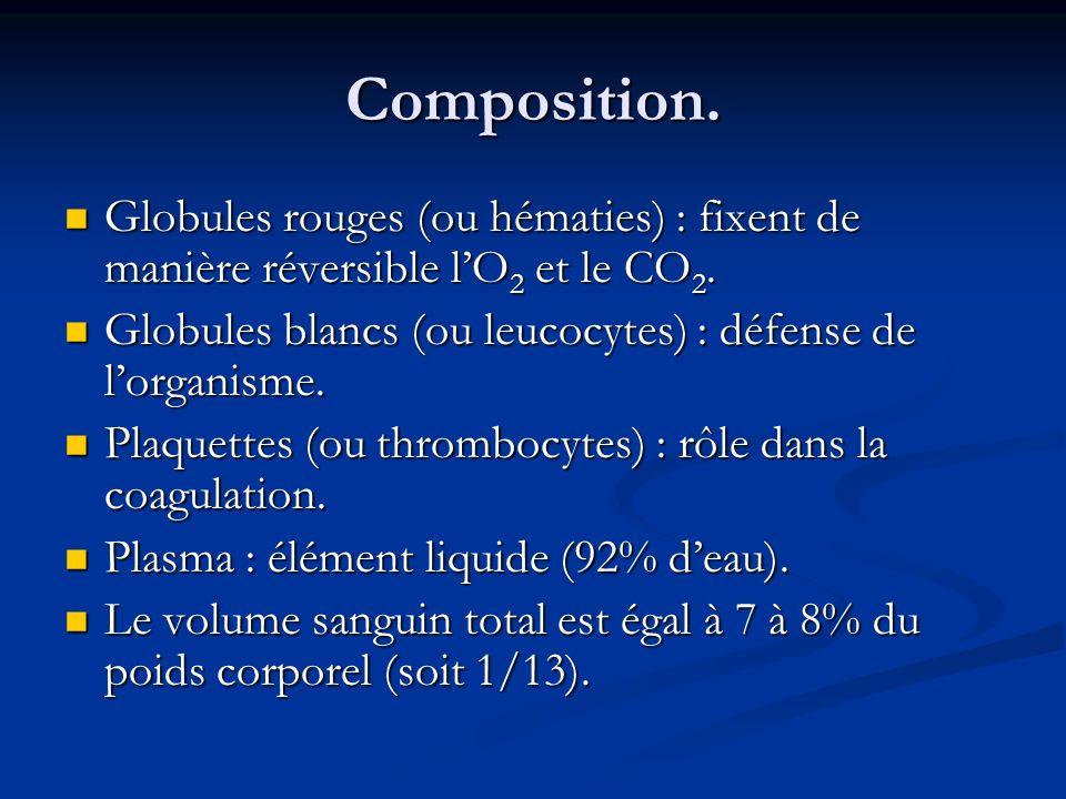 Composition. Globules rouges (ou hématies) : fixent de manière réversible lO 2 et le CO 2. Globules rouges (ou hématies) : fixent de manière réversibl