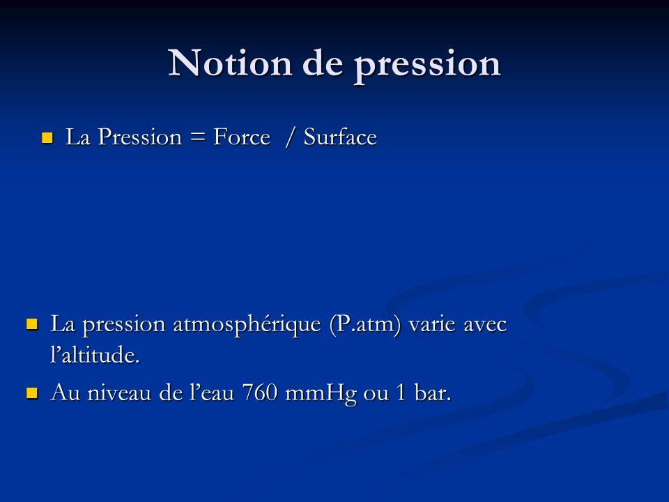 Notion de pression La Pression = Force / Surface La Pression = Force / Surface La pression atmosphérique (P.atm) varie avec laltitude. Au niveau de le