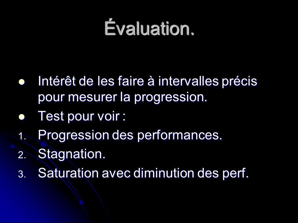 Évaluation. Intérêt de les faire à intervalles précis pour mesurer la progression. Intérêt de les faire à intervalles précis pour mesurer la progressi