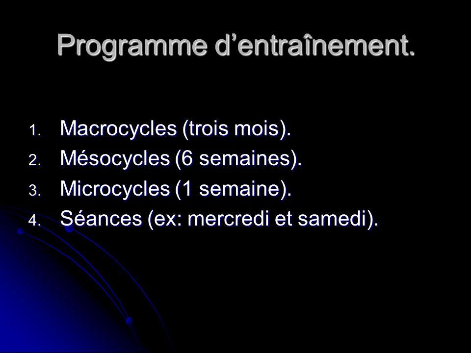 Programme dentraînement. 1. Macrocycles (trois mois). 2. Mésocycles (6 semaines). 3. Microcycles (1 semaine). 4. Séances (ex: mercredi et samedi).