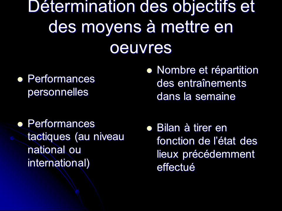 Détermination des objectifs et des moyens à mettre en oeuvres Performances personnelles Performances personnelles Performances tactiques (au niveau na