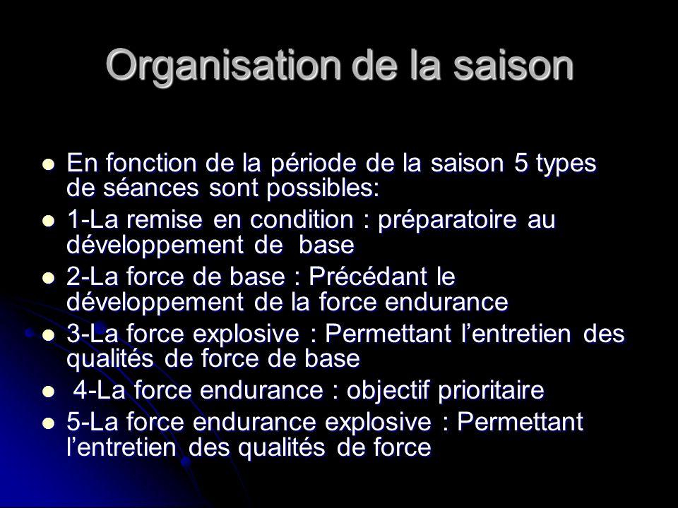 Organisation de la saison En fonction de la période de la saison 5 types de séances sont possibles: En fonction de la période de la saison 5 types de