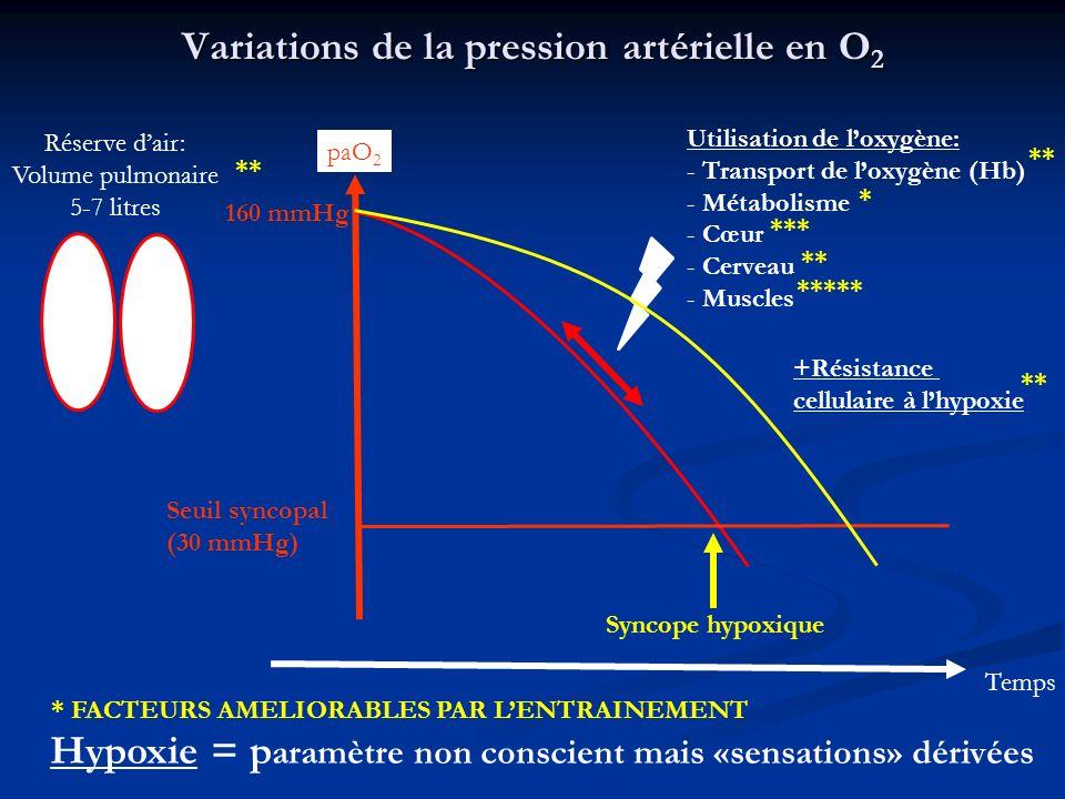 Variations de la pression artérielle en CO 2 paCO 2 Temps Seuil de rupture d apnée (45-50mmHg) Phase daisance Appelez-moi Enzo .