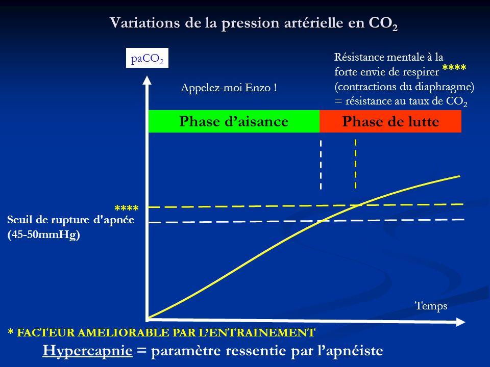 Mécanique ventilatoire : Importance du diaphragme Temps inspiratoire : Temps inspiratoire : 1.