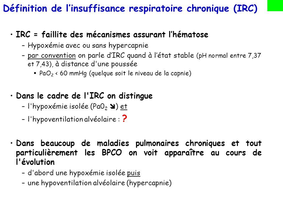 IRC = faillite des mécanismes assurant lhématose –Hypoxémie avec ou sans hypercapnie –par convention on parle dIRC quand à létat stable (pH normal entre 7,37 et 7,43), à distance d une décompensation de la maladie.