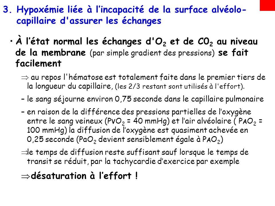 À létat normal les échanges d'O 2 et de C0 2 au niveau de la membrane (par simple gradient des pressions) se fait facilement au repos l'hématose est t