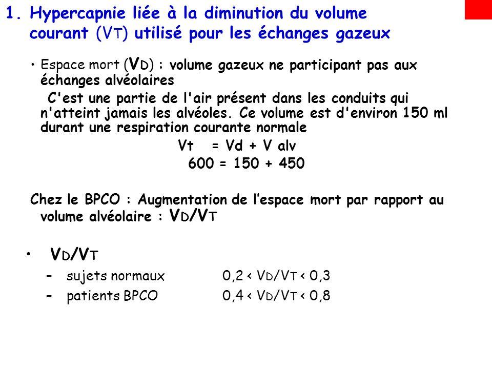 1.Hypercapnie liée à la diminution du volume courant (V T ) utilisé pour les échanges gazeux V D /V T est donc le déterminant essentiel de lhypercapnie Pour une même ventilation minute, la ventilation alvéolaire est dautant plus réduite que le volume de lespace mort est grand Ventilation minute : V T X Fréquence respiratoire 500 X 12 = 6l/min Chez le sujet sain : V D=150 ml Ventilation alvéolaire = 350x12=4,2l/min En hyperventilant : Ventilation alvéolaire = 350x25=10,5l/min Chez le BPCO : V D=250 ml Ventilation alvéolaire = 250x12=3l/min =6,2l/min