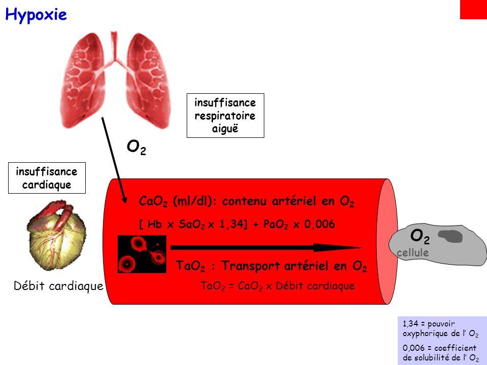 la relation PaO 2 - SaO 2 nest pas linéaire Hypoxémie Courbe de dissociation de lhémoglobine